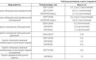Стандартные размеры кирпичей различных видов