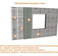 Можно ли узнать, где находятся несущие стены в монолитном доме, в кирпичном или бетоном без наличия плана строения