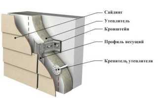 Вентилируемый фасад из сайдинга: инструкция монтажа