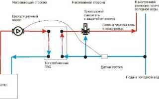 Теплообменник для ГВС от отопления; виды и варианты установки