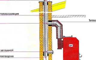 Дымоход из кирпича для газового котла
