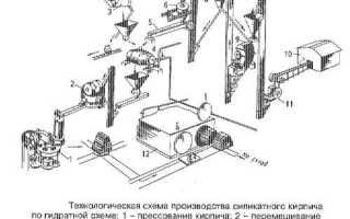 Как сделать кирпич своими руками: пошаговая инструкция